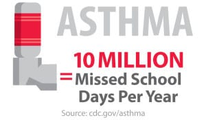 Poor Indoor Air Quality Cause Asthma