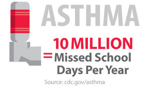Poor Indoor Air Quality Asthma Triggers Cause 10 Million Missed School Days Each Year